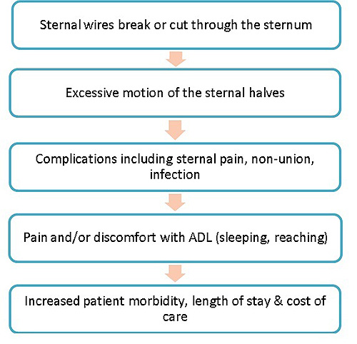 Clinical_sequence_of_sternal_instability