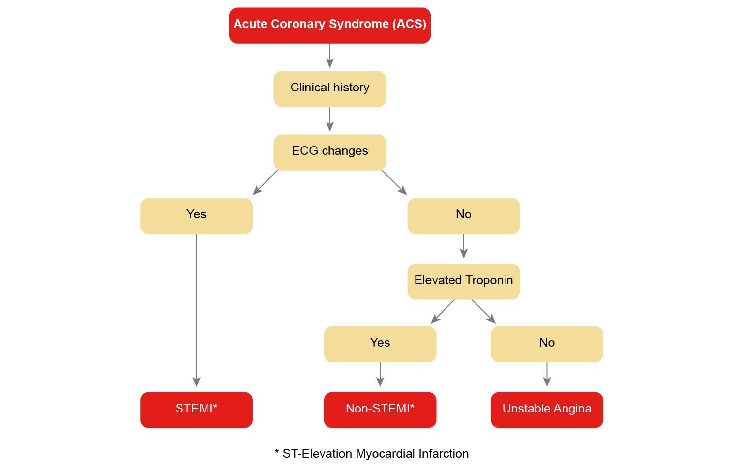 Defining-acute-coronary-syndrome